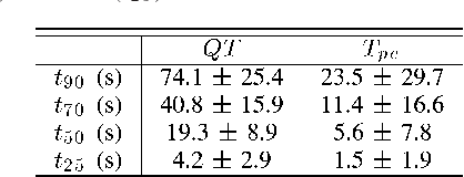 TABLE III MEAN ± STD ACROSS SUBJECTS OF THE TIME FOR 90% (t90 ), 70% (t70 ), 50% (t50 ) AND 25% (t25 ) OF THE COMPLETE RATE ADAPTATION