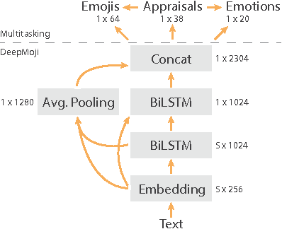 Figure 1 for A First Step in Combining Cognitive Event Features and Natural Language Representations to Predict Emotions