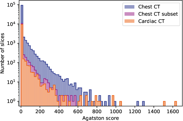 Figure 2 for Direct Automatic Coronary Calcium Scoring in Cardiac and Chest CT