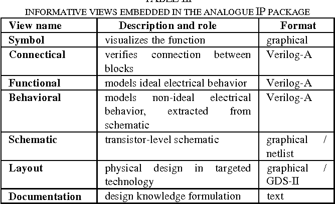 7a5e7f89398 Table III from Application of IP-Based Analog Platforms in the ...