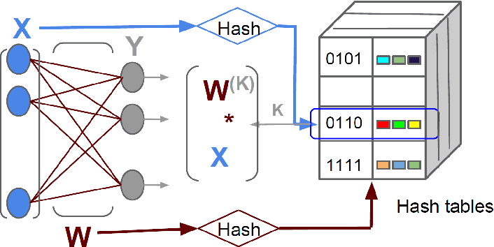 Figure 3 for Deep Networks With Large Output Spaces