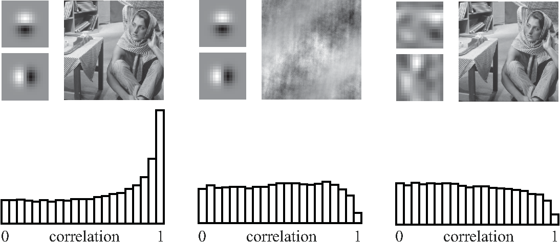 Figure 3 for The local low-dimensionality of natural images
