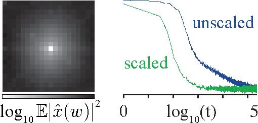 Figure 4 for The local low-dimensionality of natural images