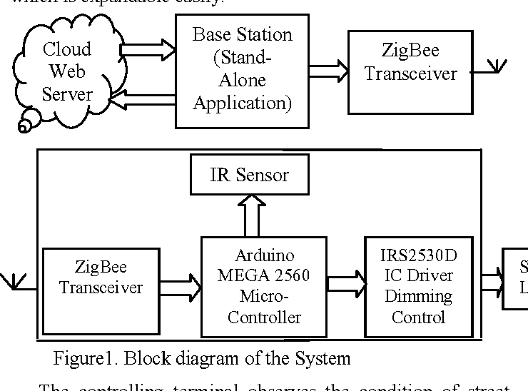 Figure 2 From Cloud Based Automatic Street Light Monitoring System