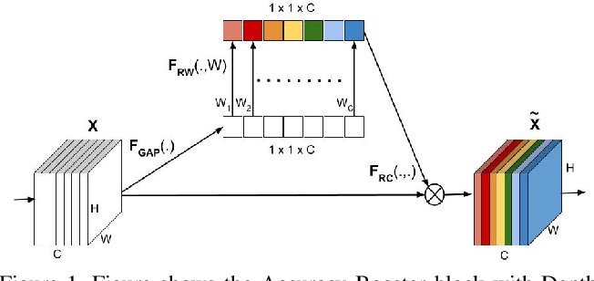 Figure 1 for Accuracy Booster: Performance Boosting using Feature Map Re-calibration