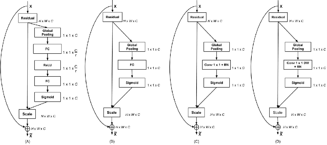 Figure 3 for Accuracy Booster: Performance Boosting using Feature Map Re-calibration