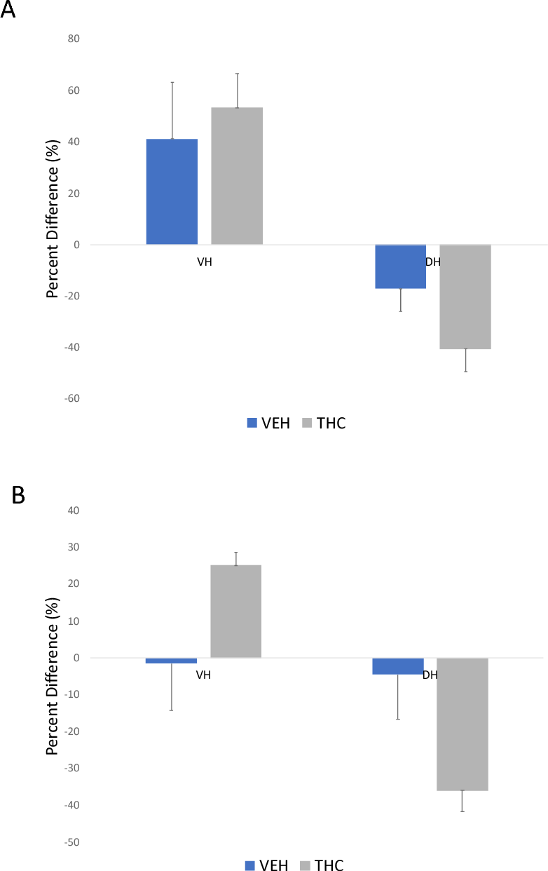 Figure 14 Single Unit In-vivo Electrophysiology in mPFC. A) No significant changes for cells that increased firing after intra-VH THC treatment or decreased firing after intra-DH THC treatment. B) No significant changes in cells