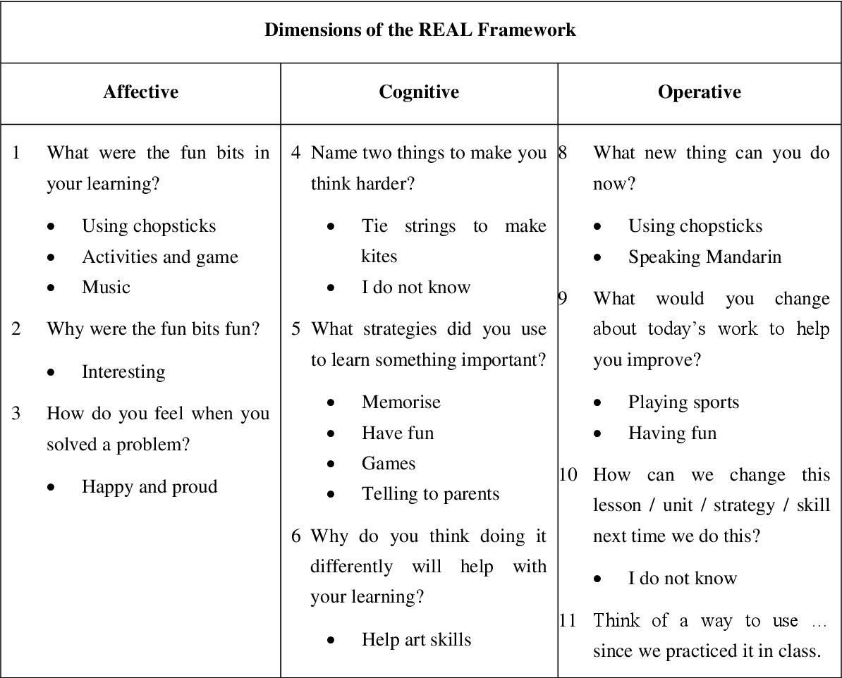 Figure 7 2 from Teacher engagement in second language (L2