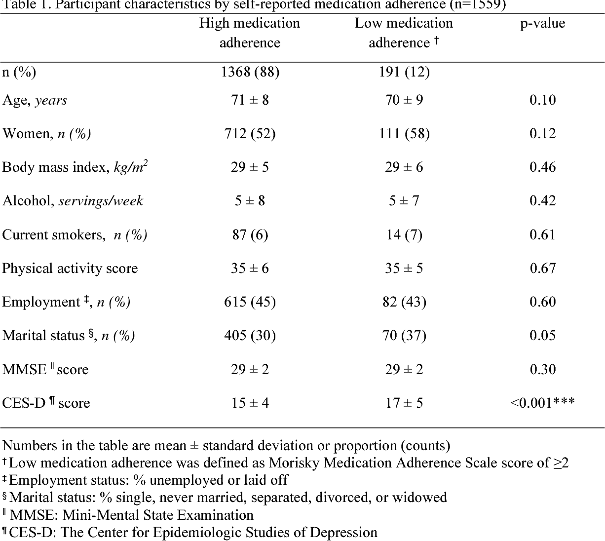 Barriers to medication adherence and links to cardiovascular disease ...