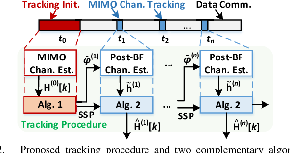 Wideband channel tracking for mmWave MIMO system with hybrid