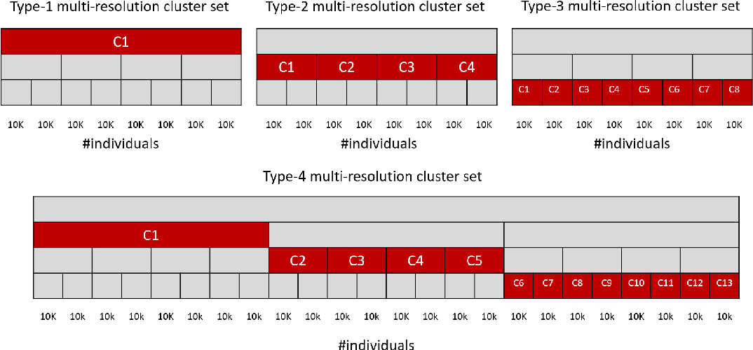 Figure 3 for Identifying Linear Models in Multi-Resolution Population Data using Minimum Description Length Principle to Predict Household Income