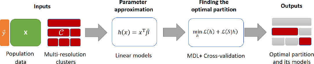 Figure 1 for Identifying Linear Models in Multi-Resolution Population Data using Minimum Description Length Principle to Predict Household Income