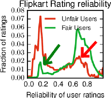 Figure 3 for FairJudge: Trustworthy User Prediction in Rating Platforms