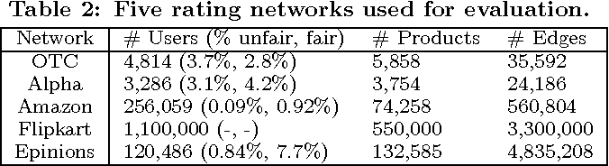 Figure 4 for FairJudge: Trustworthy User Prediction in Rating Platforms