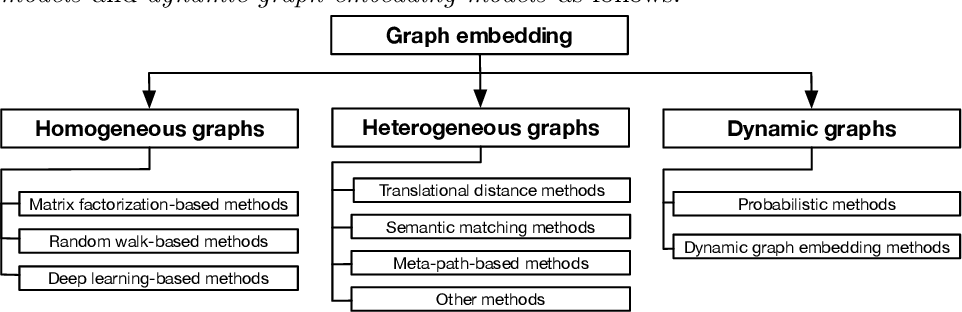 Figure 3 for A Literature Review of Recent Graph Embedding Techniques for Biomedical Data