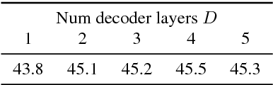Figure 2 for Sequence-to-Sequence Models Can Directly Translate Foreign Speech