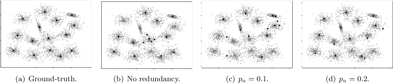 Figure 1 for Reliable Distributed Clustering with Redundant Data Assignment