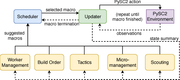 Figure 1 for Modular Architecture for StarCraft II with Deep Reinforcement Learning