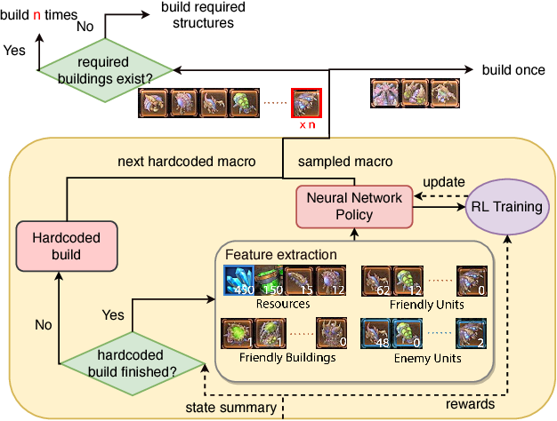 Figure 4 for Modular Architecture for StarCraft II with Deep Reinforcement Learning