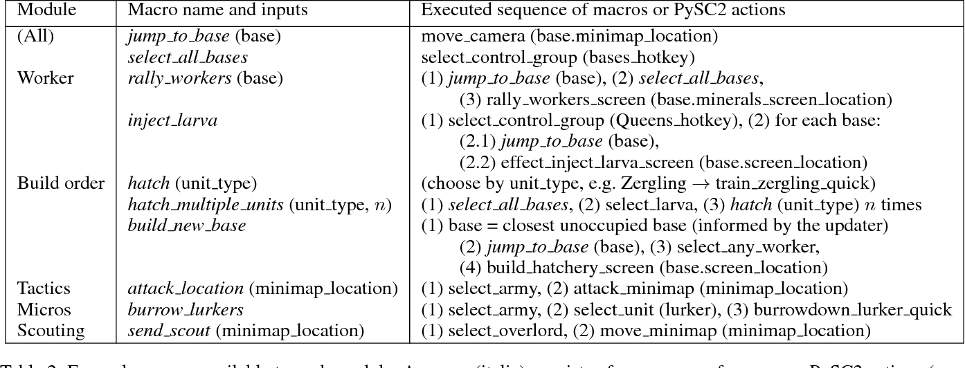 Figure 3 for Modular Architecture for StarCraft II with Deep Reinforcement Learning