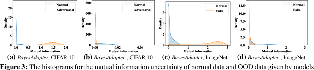 Figure 4 for BayesAdapter: Being Bayesian, Inexpensively and Robustly, via Bayeisan Fine-tuning