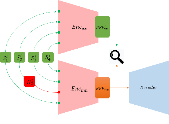 Figure 2 for Revisiting Robust Neural Machine Translation: A Transformer Case Study