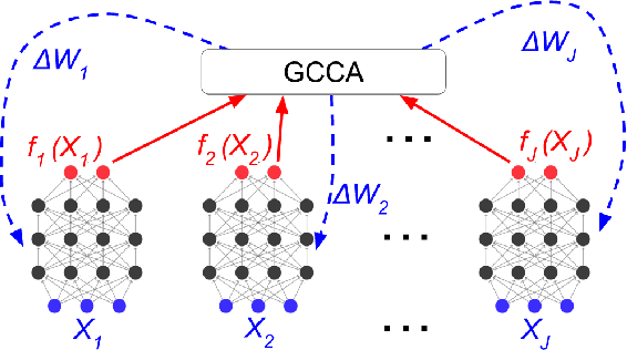 Figure 1 for Deep Generalized Canonical Correlation Analysis