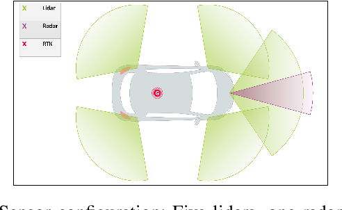 Figure 1 for Real Time Lidar and Radar High-Level Fusion for Obstacle Detection and Tracking with evaluation on a ground truth