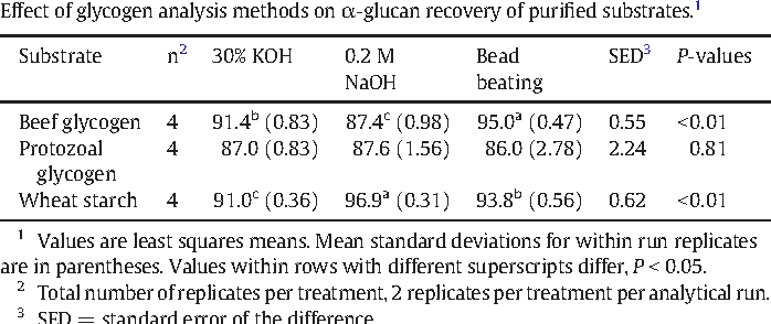 Table 3 Effect of glycogen analysis methods on α-glucan recovery of purified substrates.1