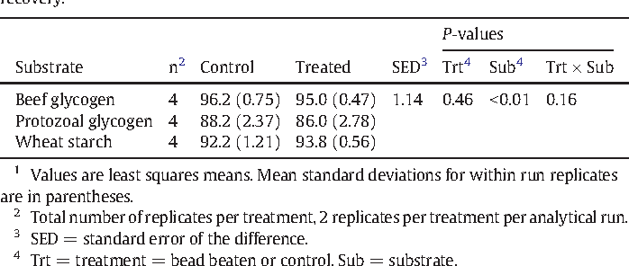 Table 4 Comparison of bead beating control and treated purified substrates for α-glucan recovery.1