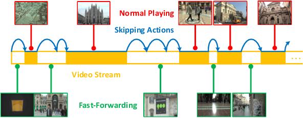 Figure 1 for FFNet: Video Fast-Forwarding via Reinforcement Learning