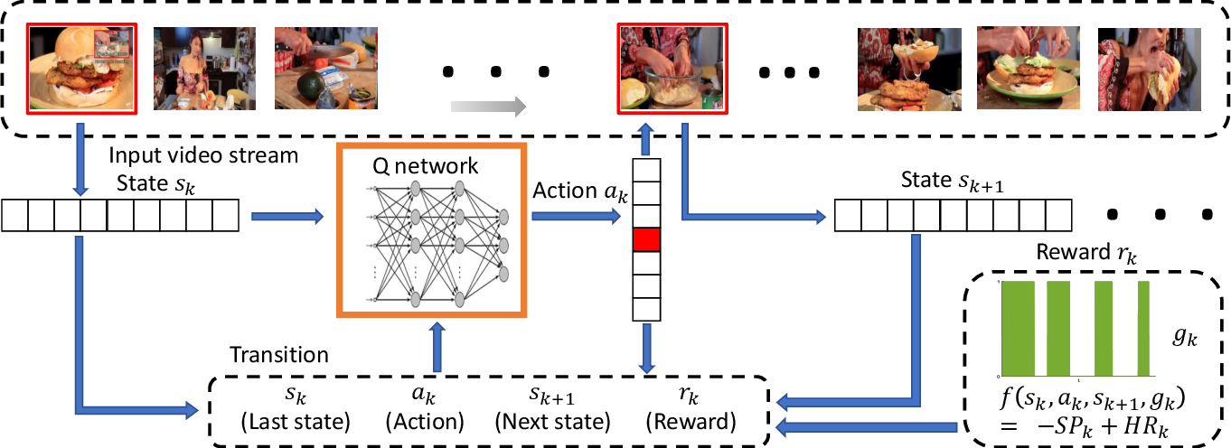 Figure 3 for FFNet: Video Fast-Forwarding via Reinforcement Learning