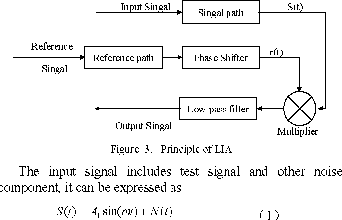 Closed-loop system of Cesium atomic magnetometer and its