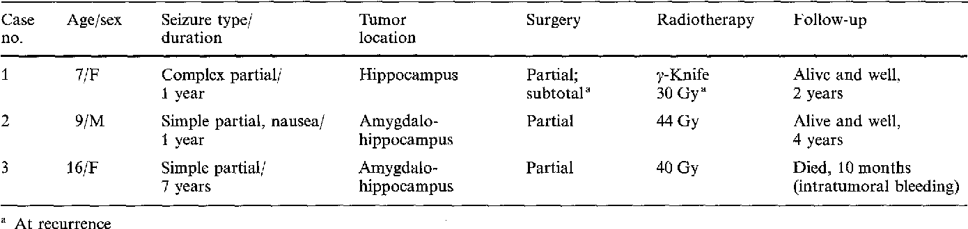 Table 1 Clinical summary of pediatric cases of calcified astrocytoma of the amygdalo-hippocampal region