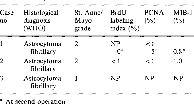 Table 3 Summary of histological findings (BrdU bromodeoxyuridine, PCNA proliferating cell nuclear antigen, MIB-1 anti-KI-67 clone, NP not performed)