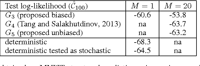 Figure 3 for Techniques for Learning Binary Stochastic Feedforward Neural Networks