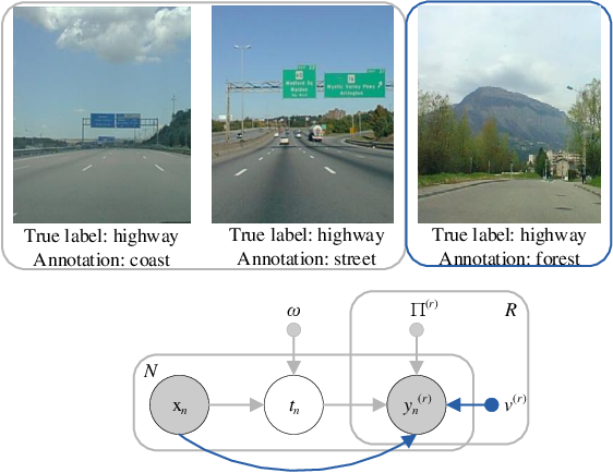 Figure 1 for Learning from Multiple Annotators by Incorporating Instance Features