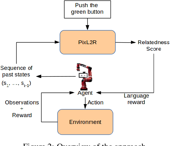 Figure 3 for PixL2R: Guiding Reinforcement Learning Using Natural Language by Mapping Pixels to Rewards