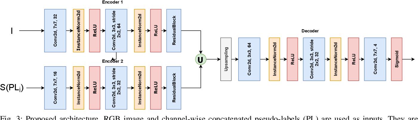 Figure 3 for Pseudo-Label Ensemble-based Semi-supervised Learning for Handling Noisy Soiling Segmentation Annotations