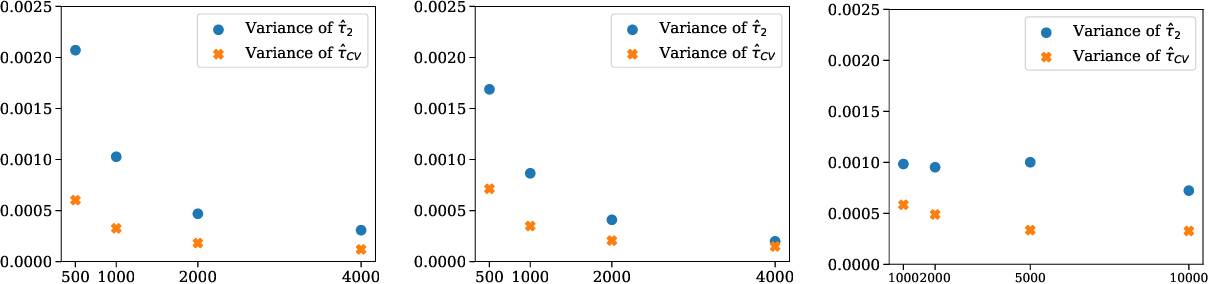 Figure 3 for Multi-Source Causal Inference Using Control Variates