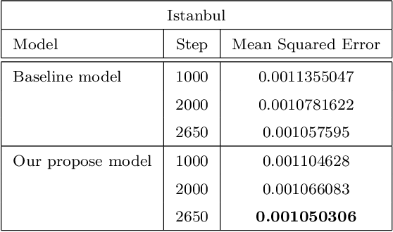 Figure 4 for Attention Gate in Traffic Forecasting