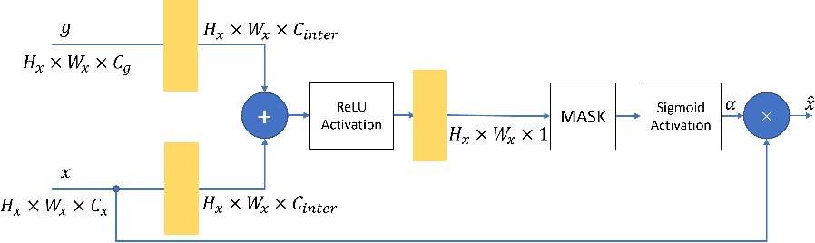 Figure 3 for Attention Gate in Traffic Forecasting
