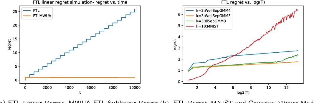 Figure 1 for Online k-means Clustering