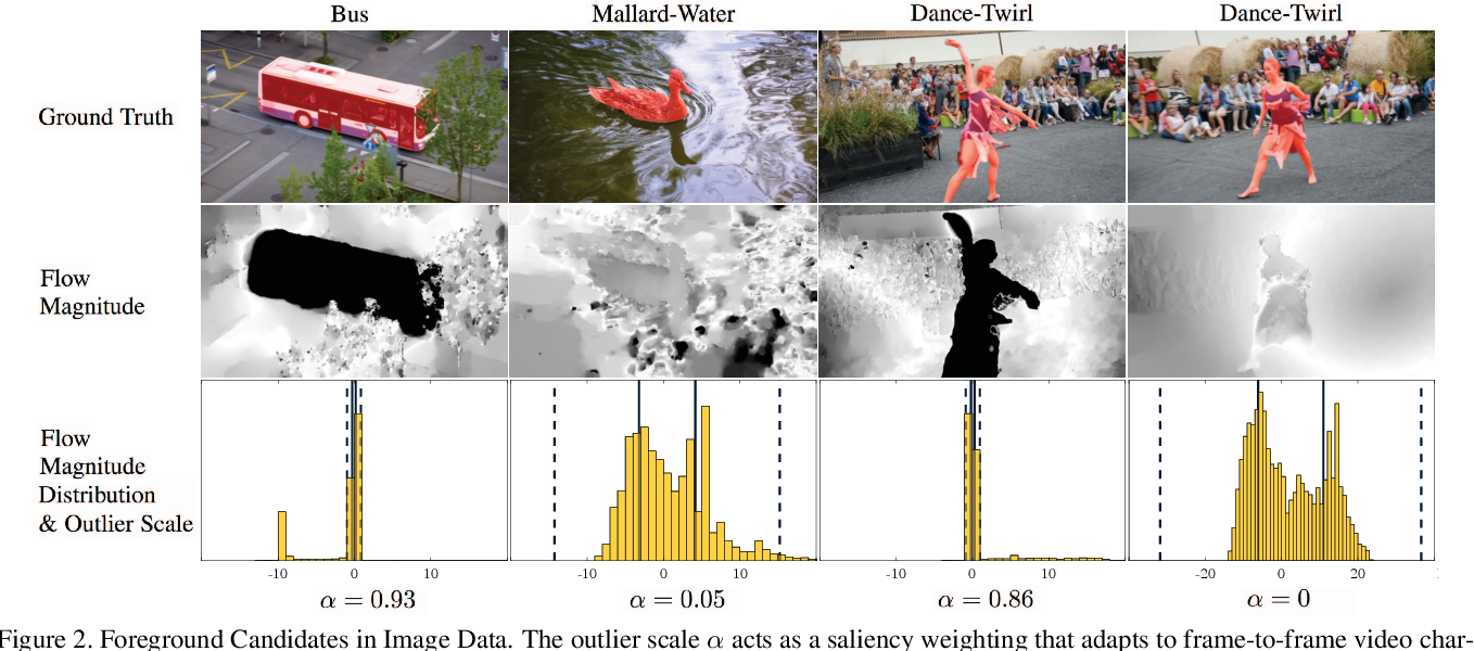 Figure 3 for Tukey-Inspired Video Object Segmentation