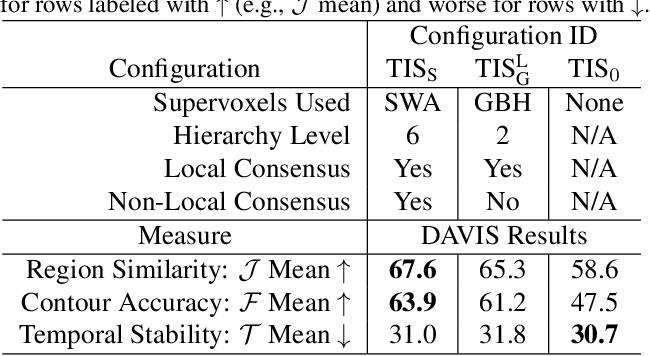 Figure 2 for Tukey-Inspired Video Object Segmentation