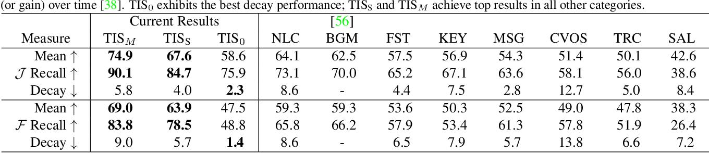 Figure 4 for Tukey-Inspired Video Object Segmentation