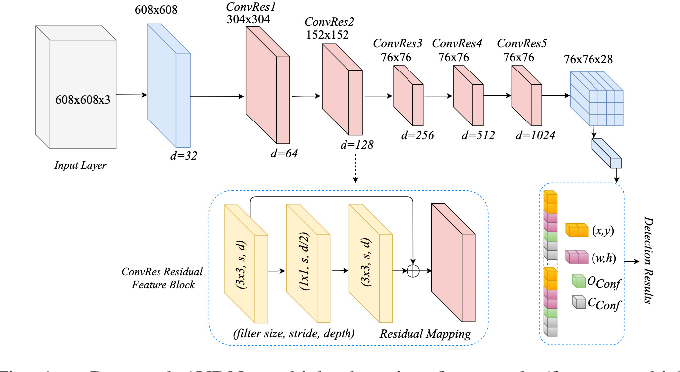 Figure 1 for AVDNet: A Small-Sized Vehicle Detection Network for Aerial Visual Data