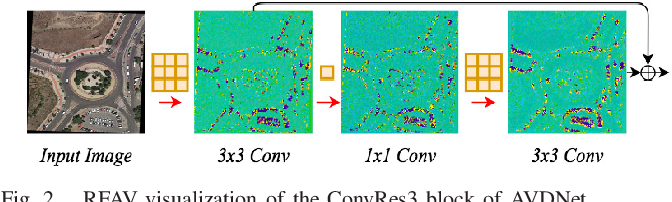 Figure 2 for AVDNet: A Small-Sized Vehicle Detection Network for Aerial Visual Data