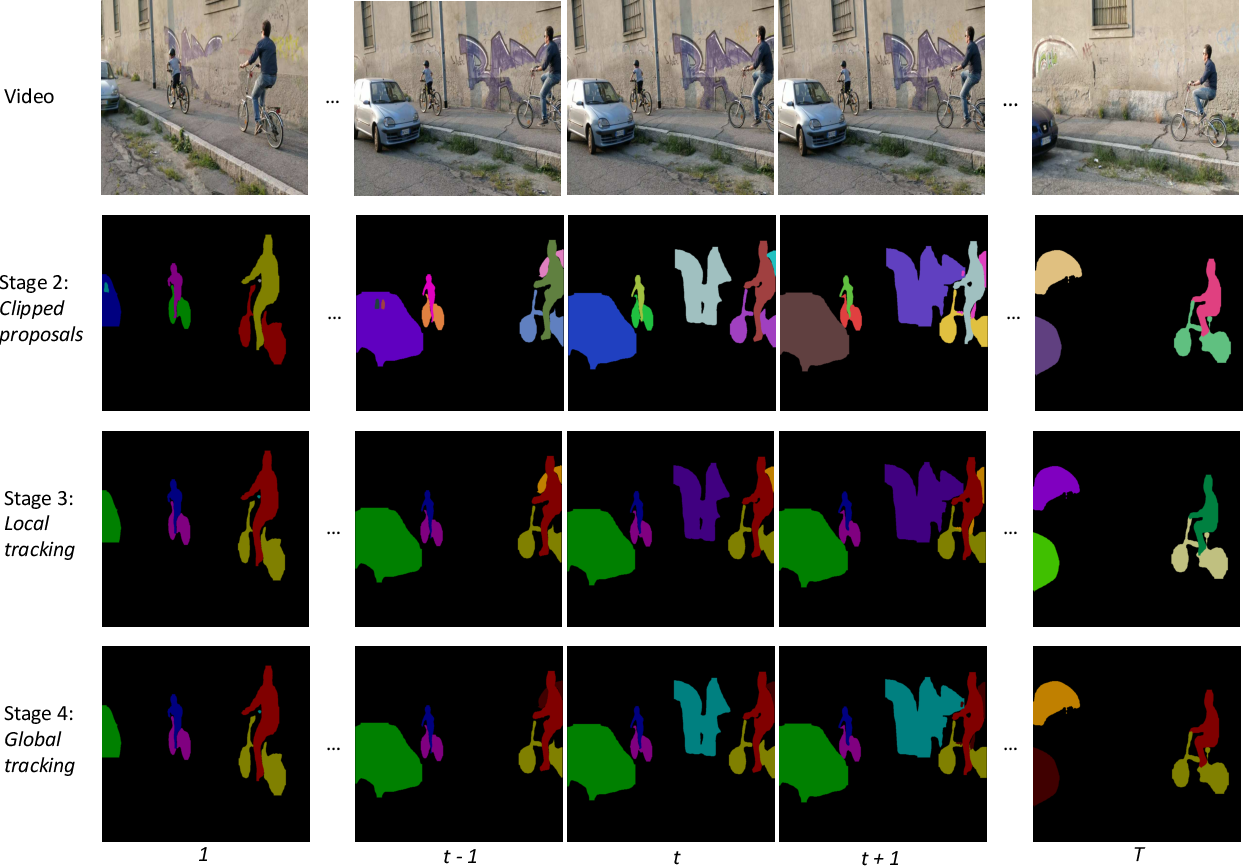 Figure 1 for UnOVOST: Unsupervised Offline Video Object Segmentation and Tracking
