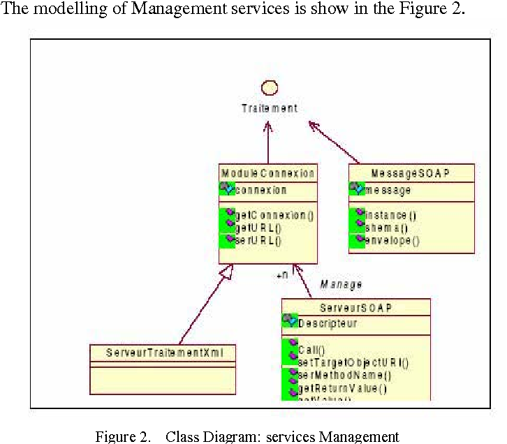 Web Service in Integrated Logistics Information System